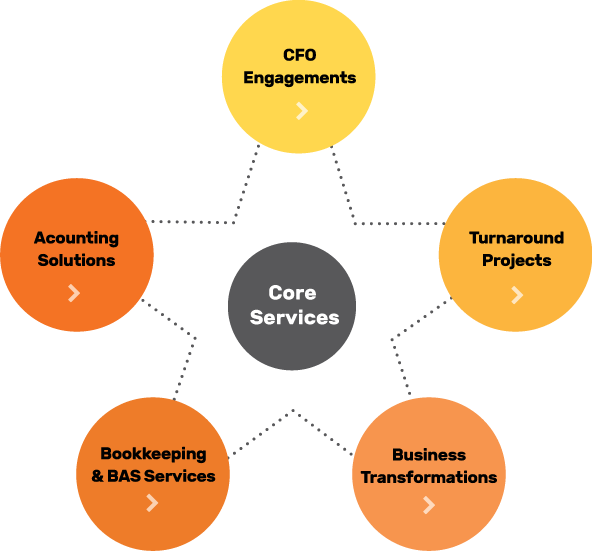 5ivestar Core Services